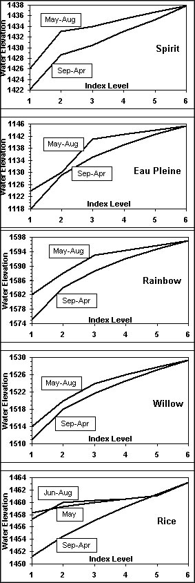 Reservoir Water Level Limits